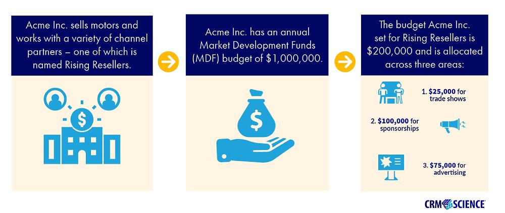 Market Development Funds (MDF) Example/Use Case