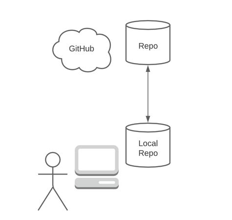 What is GitHub?
