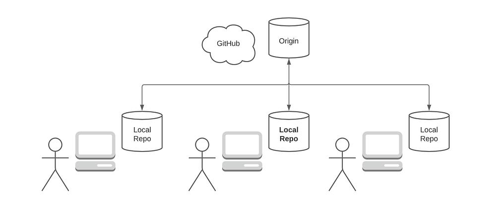 Using GitHub for collaboration