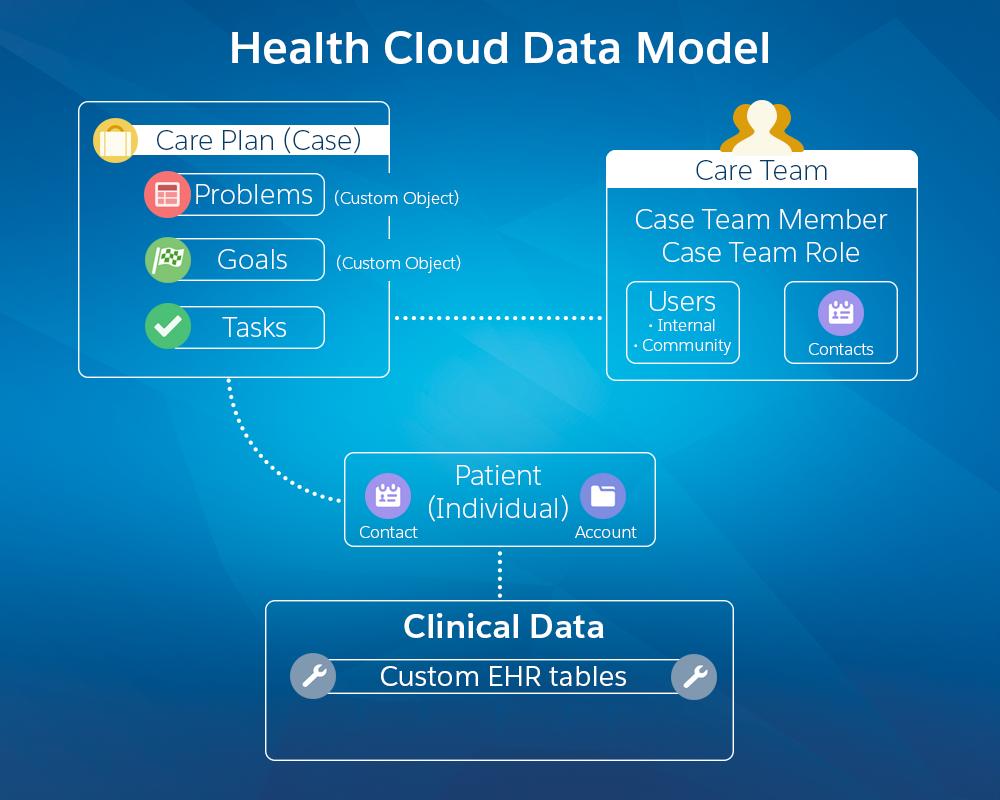 Salesforce Health Cloud Data Model