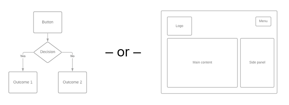 Example: Different types of wireframes