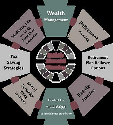 Holistic Planning Wheel.png