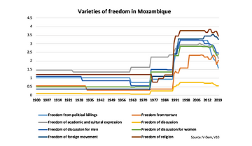 Freedoms in Mozambique, V-Dem data
