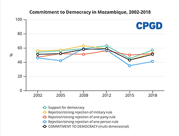 Commitment to Democracy Mozambique