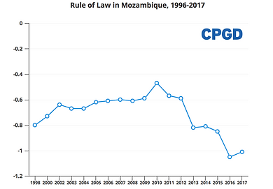 Rule of Law Mozambique