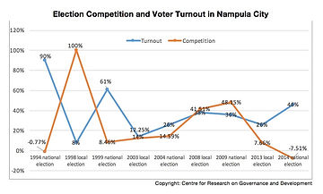 CPGD Mozambique Nampula By-election competition and voter turnout