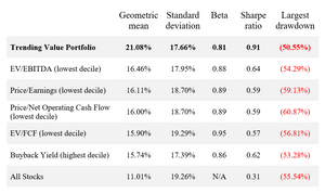 Combining value and growth leads to best returns and risk-adjusted returns
