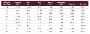 Small-cap premium extends itself in recessions