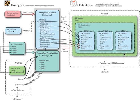 Clark's Crow Process Diagram |