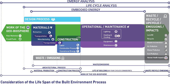 Consideration of the Life Span of the Built Environment Process (BEP) |