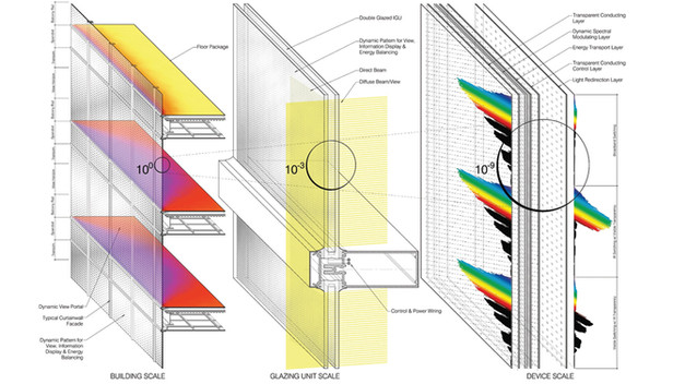 Dynamic Window Performance Criteria
