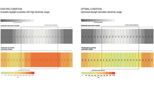 Controlling for Solar Heat Gain, Daylighting and Individual Occupancy Comfort