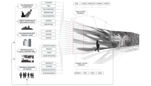 Multiscalar Dynamic Design Framework