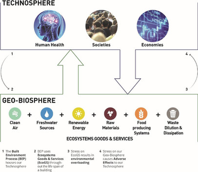 The relationship between the Techno-sphere and the Geo-biosphere |