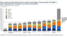 A relação entre a infraestrutura e o PIB