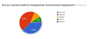 Удовлетворённость клиентов: 80,7% клиенты довольны работой техподдежки onlinePBX