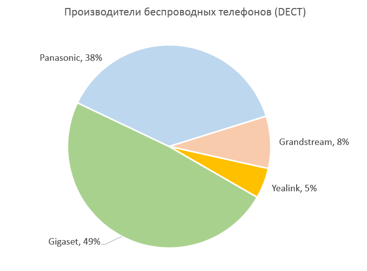 Распределение долей у производителей беспроводных IP-телефонов (DECT)