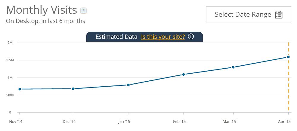 Популярность сервиса обратного звонка с сайта — CallbackHunter