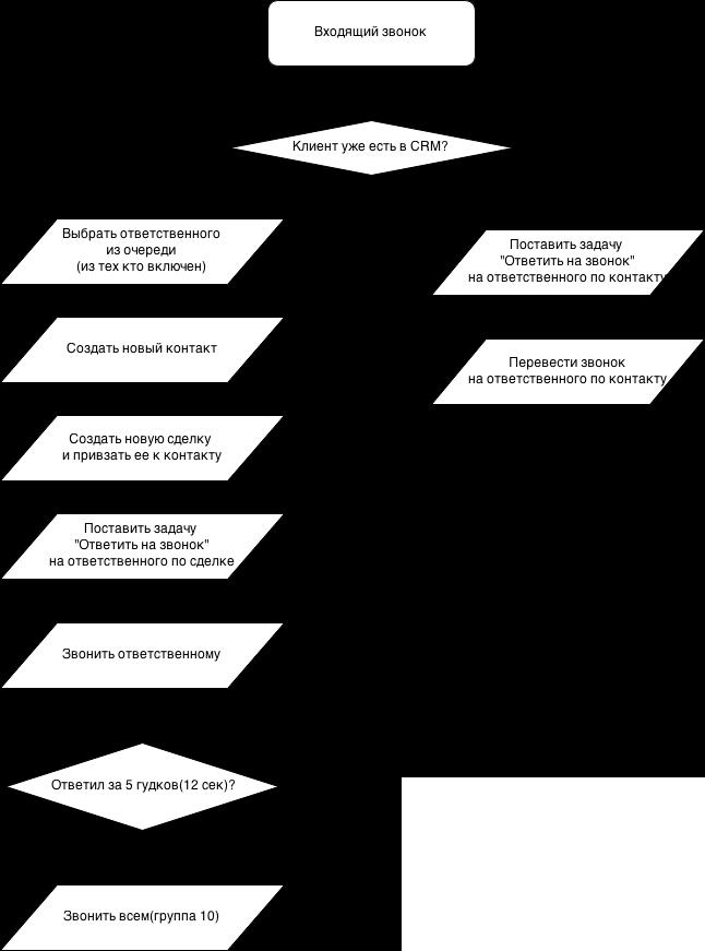 onpbx-scheme-IP-telephone