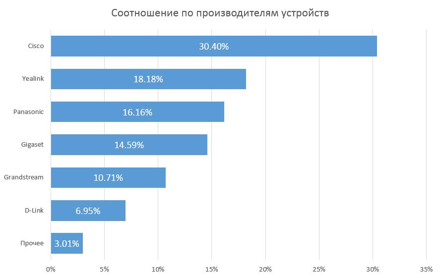 Популярные производители SIP-оборудования, распределение долей