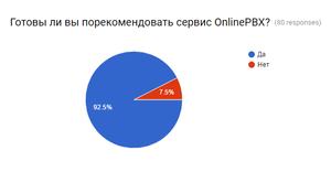 92,5% действующих клиентов готовы рекомендовать onlinePBX, в компании уже отличное обслуживание?