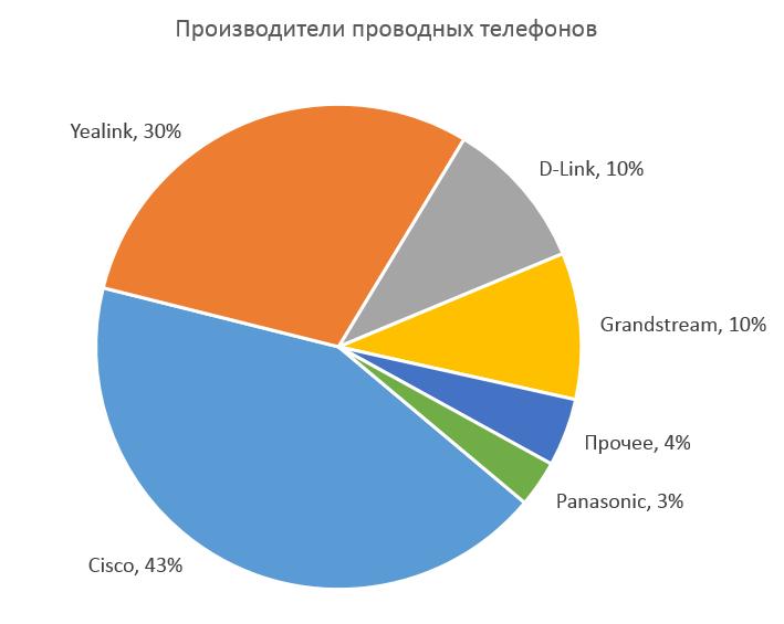 Распределение долей у производителей проводных (стационарных) IP-телефонов