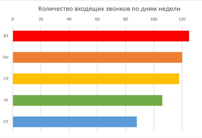 week_distribution