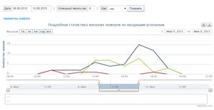 incoming_charts