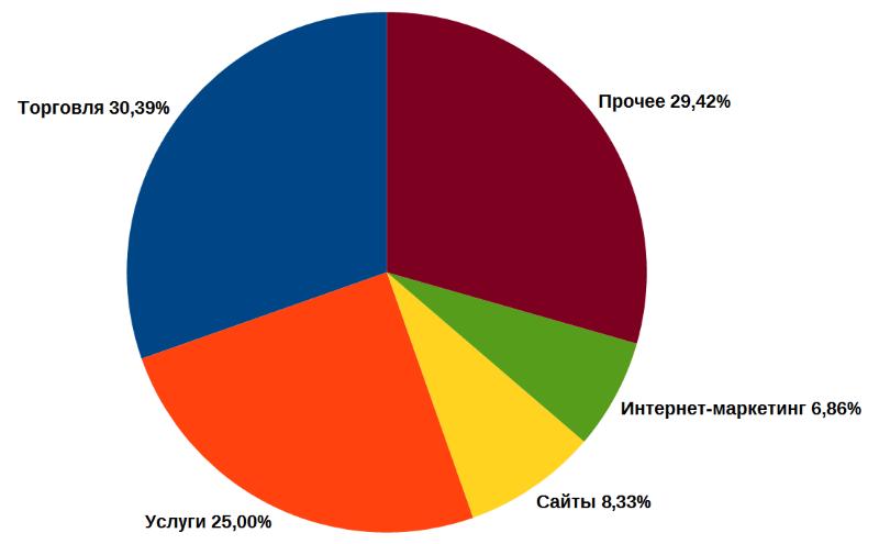 Проникновение IP-телефонии по сферам малого бизнеса. Данные onlinePBX