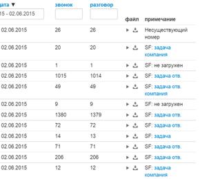 onlinepbx_sf_integration