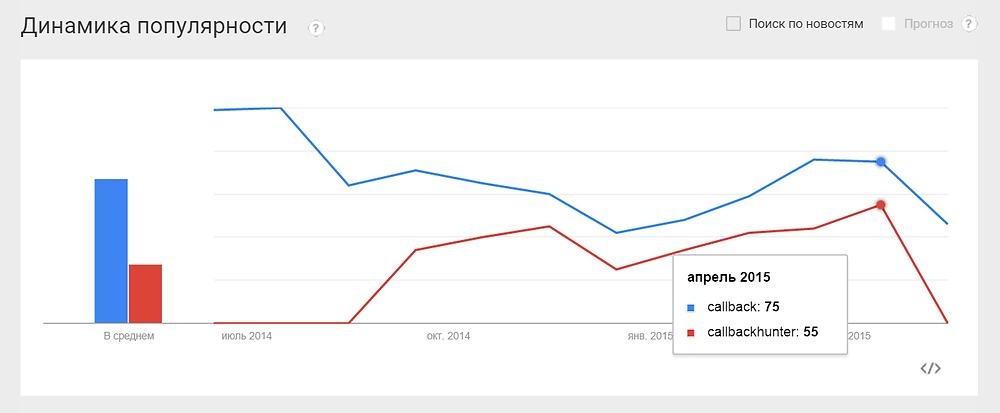 Популярность обратного звонка по данным Google Trends