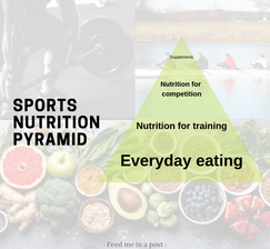 Sports nutrition pyramid.png