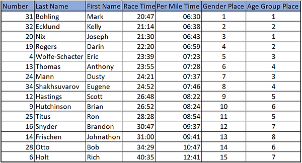 Men's 10K Results v2.png
