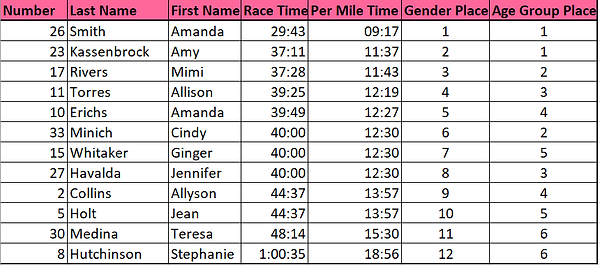 Women's Results v2.png