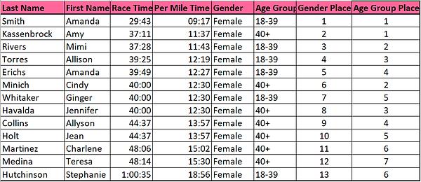 Women's 10K Results v2.png