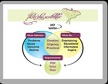 Presentation Graphic Informtion