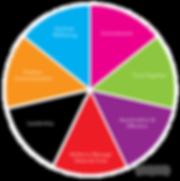 FS wheel for website2.png
