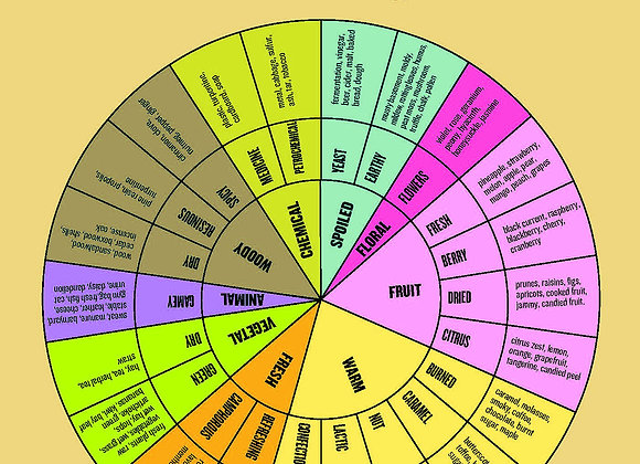 Honey Aroma and Flavor Wheel