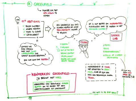 Discussion annex Brainstorm results