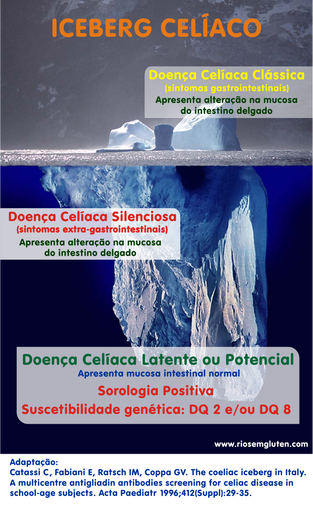 iceberg_celiaco_Catassi.png