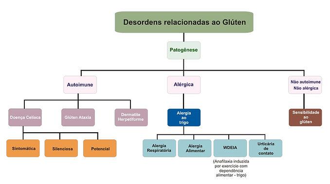 desordens relacionadas ao glúten