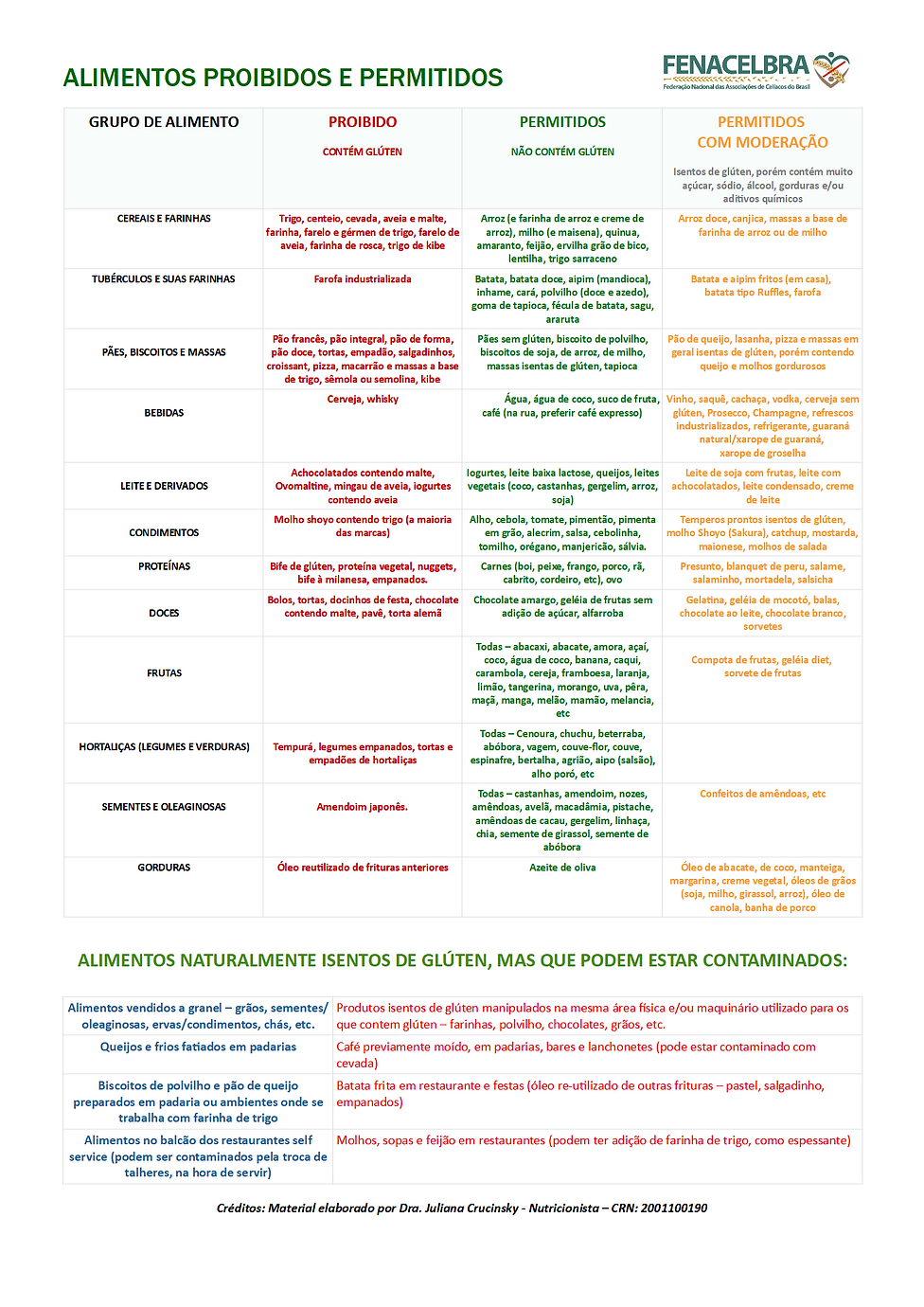 Tabela de Alimentos FENACELBRA.png