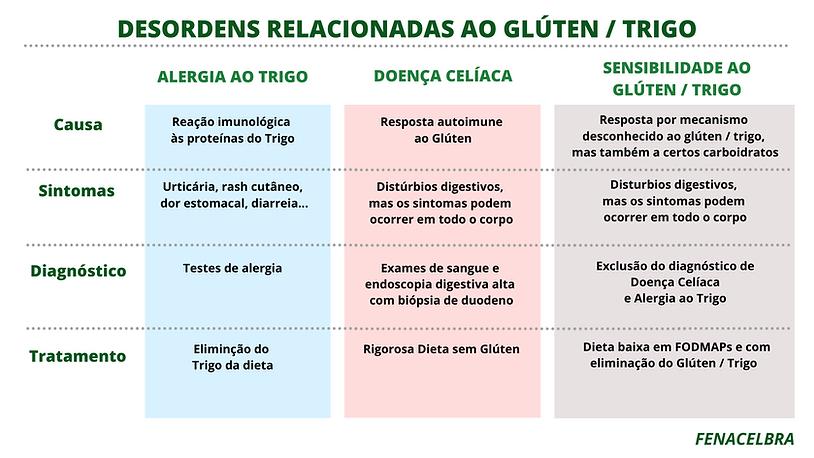 Desordens_Relacionadas_ao_Glúten.png