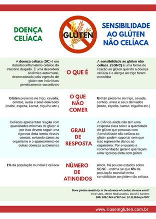 DOENÇA CELÍACA x SENSIBILIDADE AO GLÚTEN.png