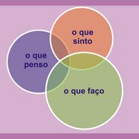Conjunto de círculos representando a tríade pensamento, sentimento, ação.