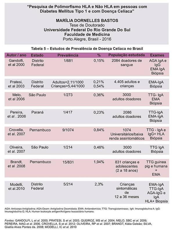 lista dos artigos científicos brasileiros com prevalência de doença celíaca no Brasil