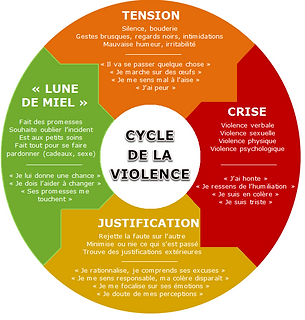 cycle violences.png