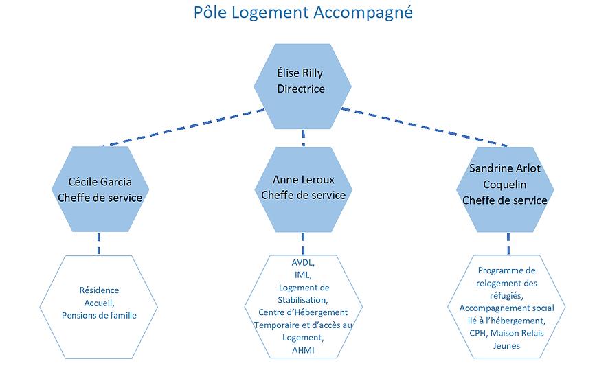 Organigramme PLA 2021.png