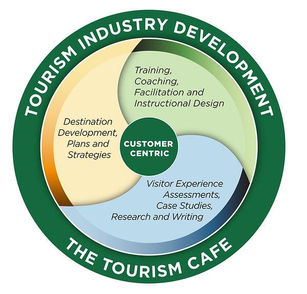 Tourism-Cafe-Biz-Graphic_DrkGreen-EN.jpg