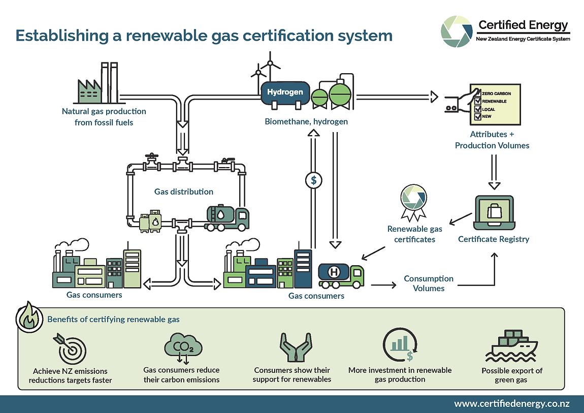 Renewable Gas certification_V11.png